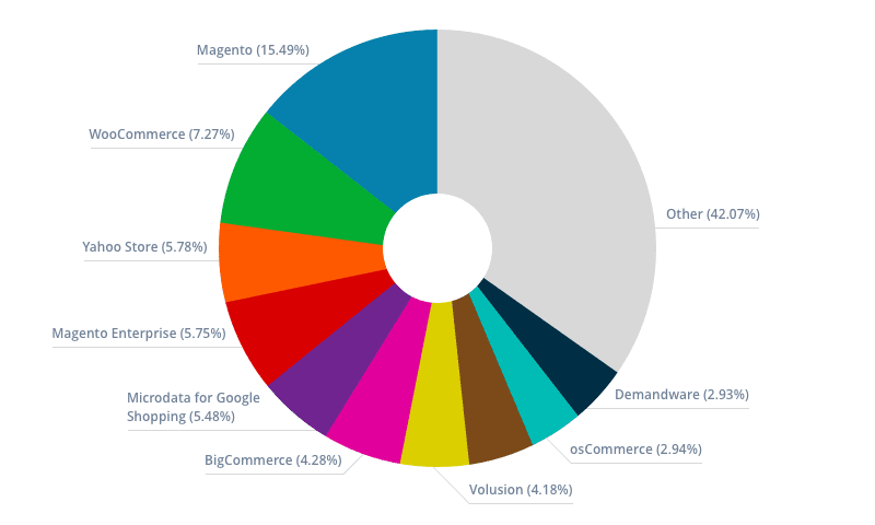 CMS Magento and other